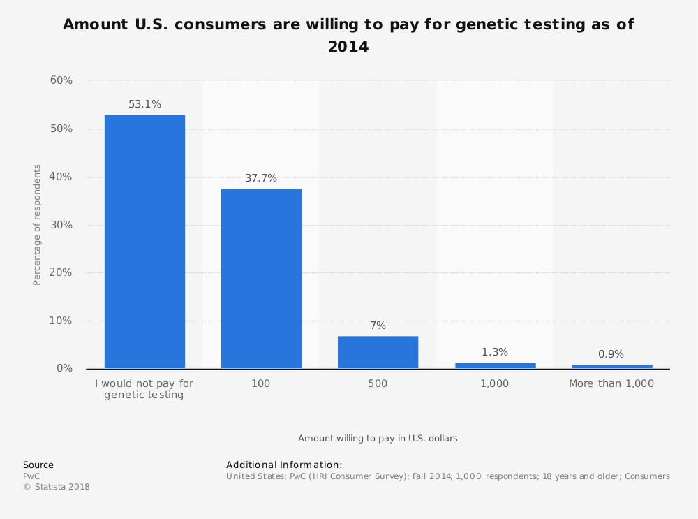 Statistic: Amount U.S. consumers are willing to pay for genetic testing as of 2014 | Statista