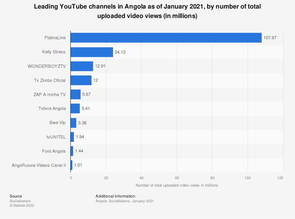 Statistic: Leading YouTube channels in Angola as of February 2020, by number of total uploaded video views (in millions) | Statista