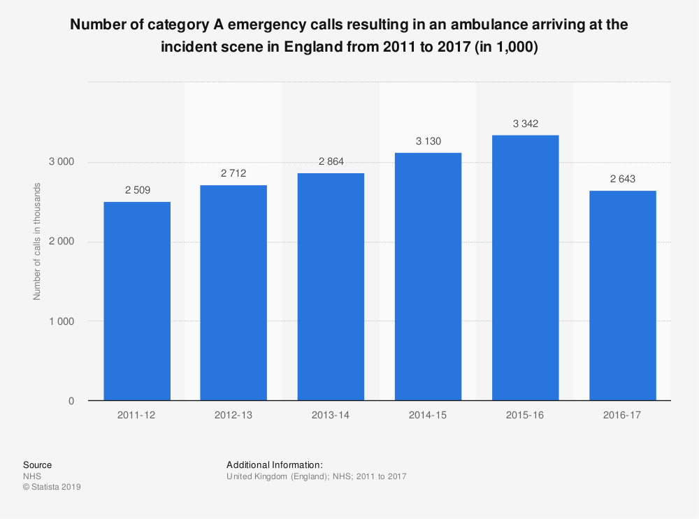 Statistic: Number of category A emergency calls resulting in an ambulance arriving at the incident scene in England from 2011 to 2017 (in 1,000) | Statista