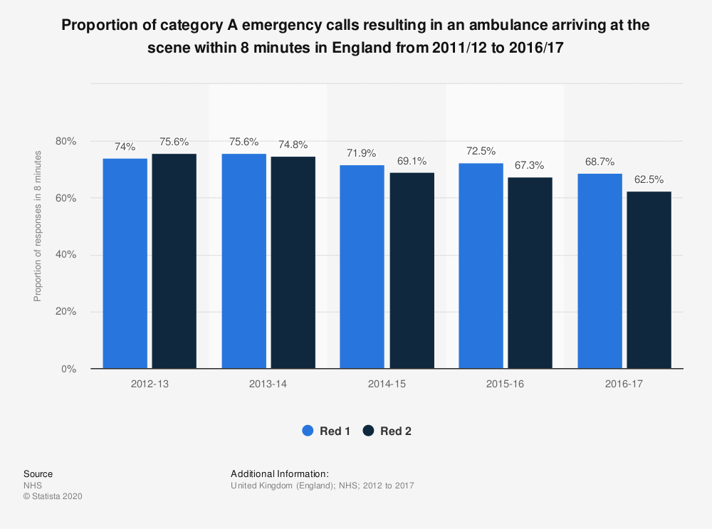 Statistic: Proportion of category A emergency calls resulting in an ambulance arriving at the scene within 8 minutes in England from 2011/12 to 2016/17 | Statista