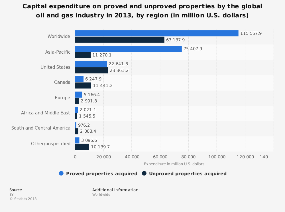 Statistic: Capital expenditure on proved and unproved properties by the global oil and gas industry in 2013, by region (in million U.S. dollars) | Statista