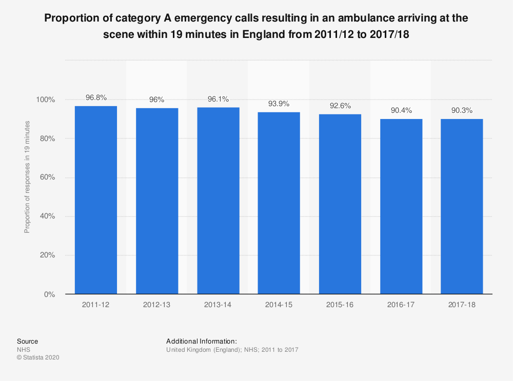 Statistic: Proportion of category A emergency calls resulting in an ambulance arriving at the scene within 19 minutes in England from 2011/12 to 2017/18 | Statista