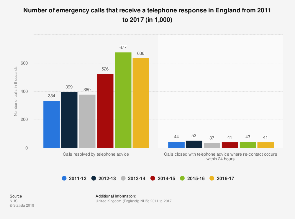 Statistic: Number of emergency calls that receive a telephone response in England from 2011 to 2017 (in 1,000) | Statista