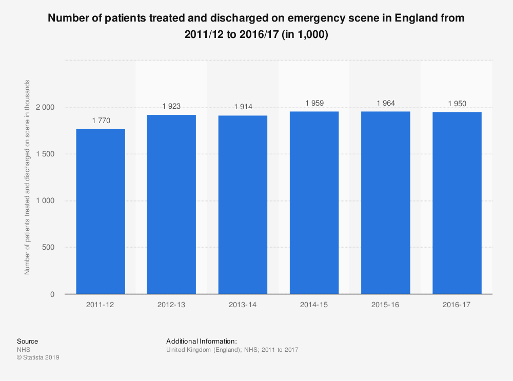 Statistic: Number of patients treated and discharged on emergency scene in England from 2011/12 to 2016/17 (in 1,000) | Statista