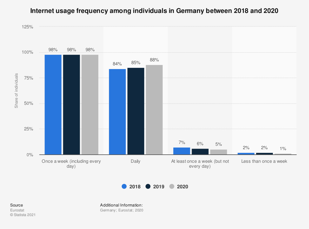 Statistic: Internet usage frequency among individuals in Germany in 2018 | Statista