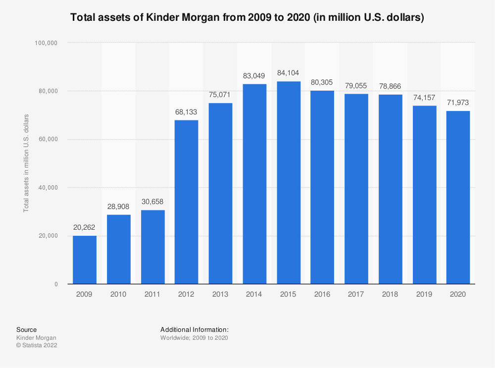 Statistic: Kinder Morgan's total assets from 2009 to 2018 (in million U.S. dollars) | Statista