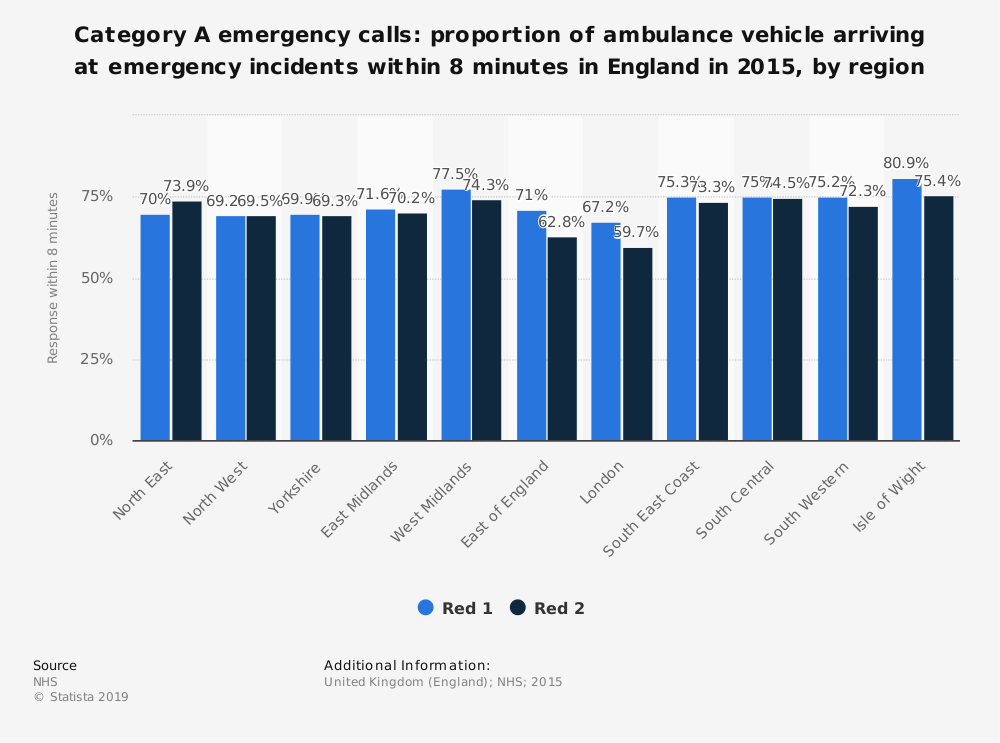 Statistic: Category A emergency calls: proportion of ambulance vehicle arriving at emergency incidents within 8 minutes in England in 2015, by region | Statista