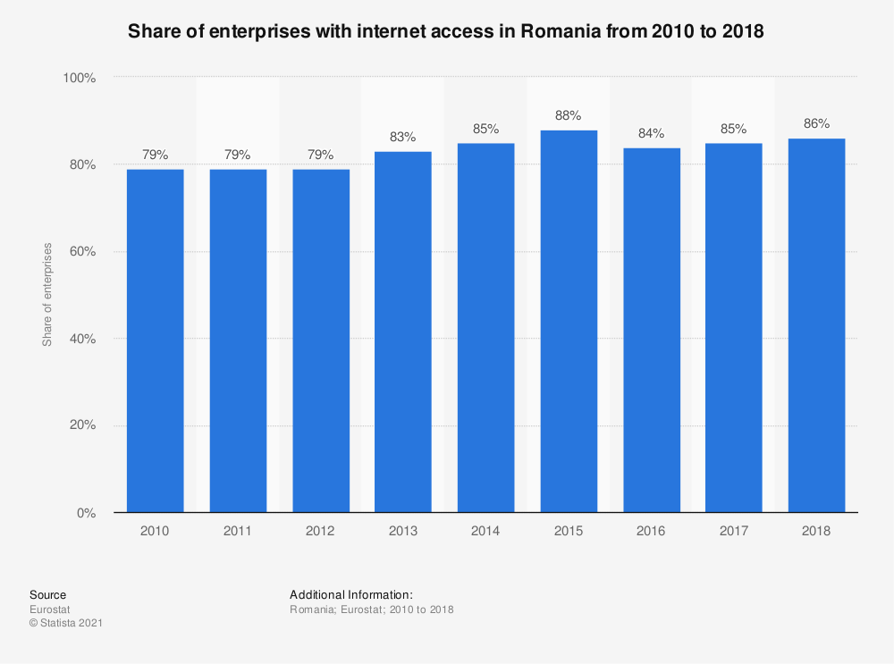 Statistic: Share of enterprises with internet access in Romania from 2010 to 2018 | Statista