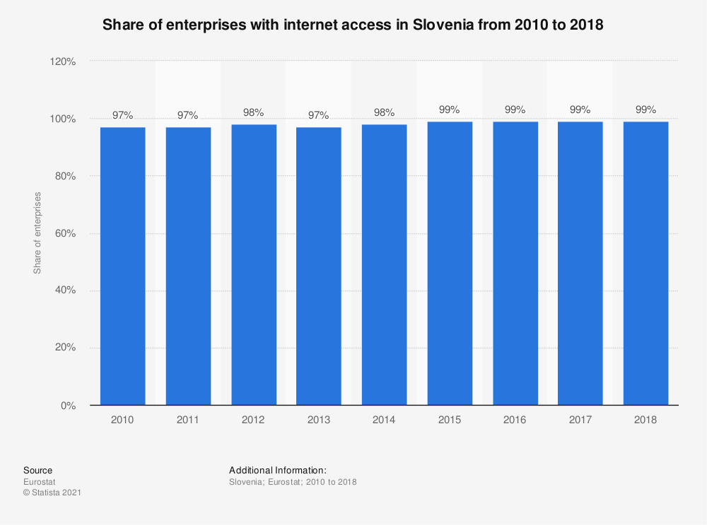 Statistic: Share of enterprises with internet access in Slovenia from 2010 to 2018 | Statista
