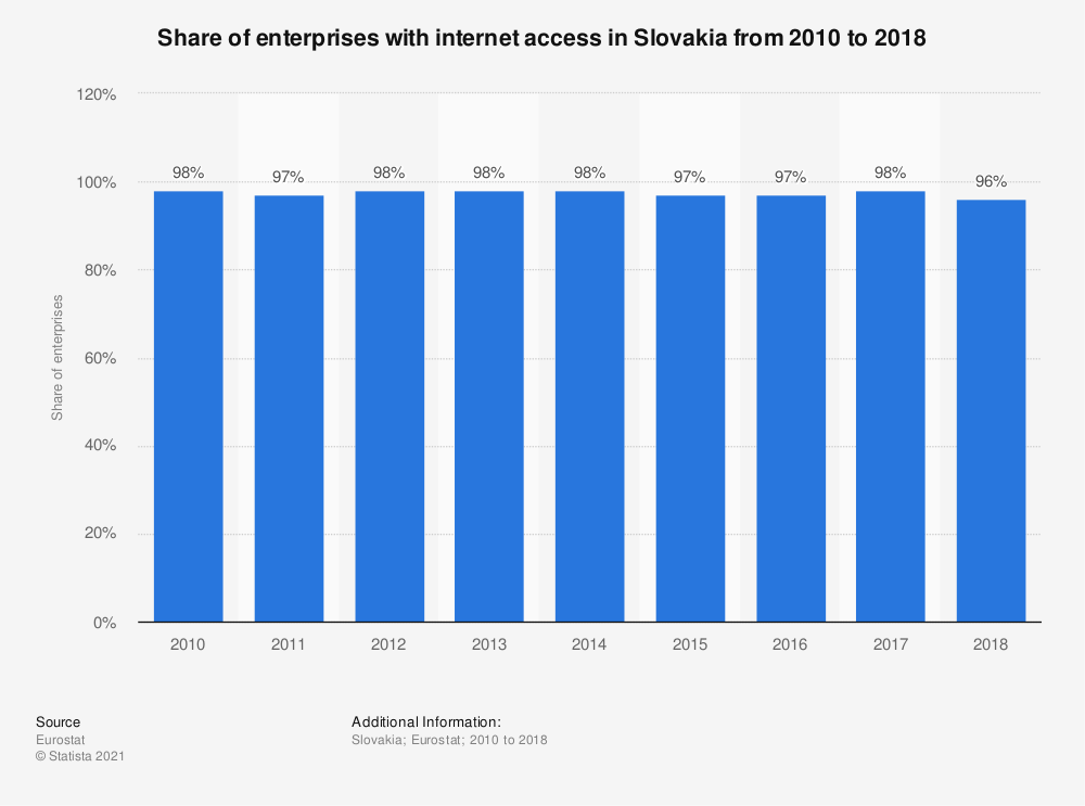 Statistic: Share of enterprises with internet access in Slovakia from 2010 to 2018 | Statista