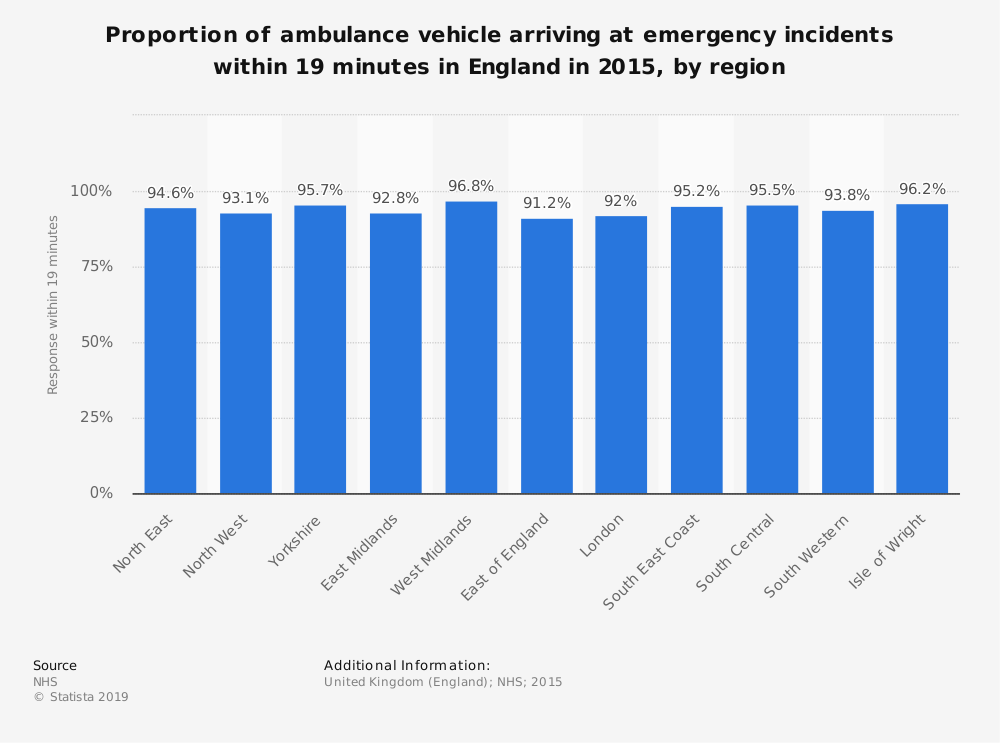 Statistic: Proportion of ambulance vehicle arriving at emergency incidents within 19 minutes in England in 2015, by region | Statista
