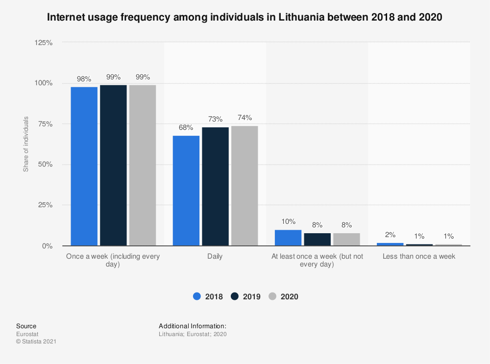 Statistic: Internet usage frequency among individuals in Lithuania in 2018 | Statista
