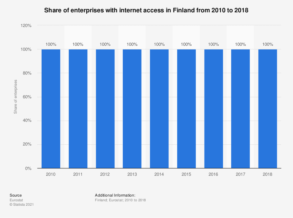 Statistic: Share of enterprises with internet access in Finland from 2010 to 2018 | Statista