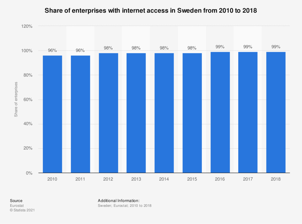 Statistic: Share of enterprises with internet access in Sweden from 2010 to 2018 | Statista