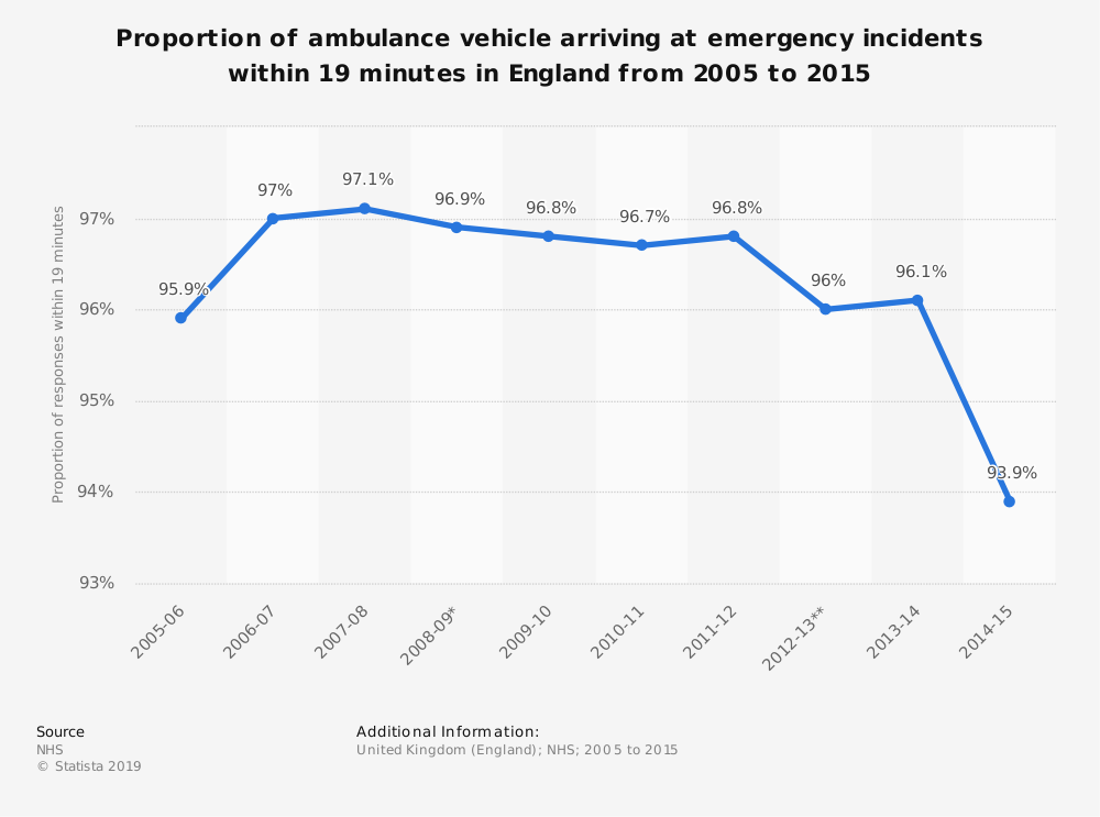 Statistic: Proportion of ambulance vehicle arriving at emergency incidents within 19 minutes in England from 2005 to 2015 | Statista