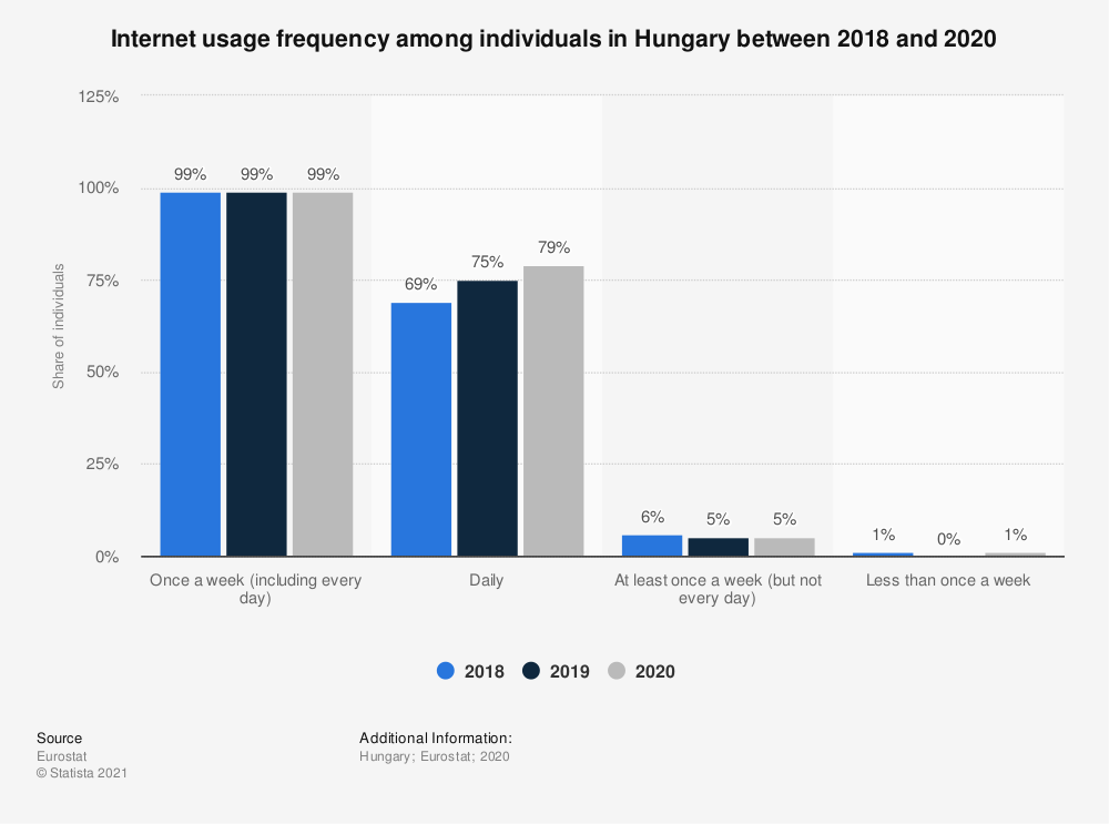 Statistic: Internet usage frequency among individuals in Hungary in 2018 | Statista