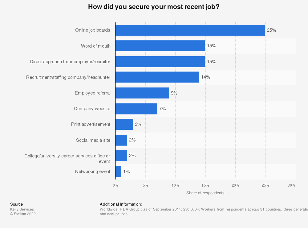 Statistic: How did you secure your most recent job? | Statista