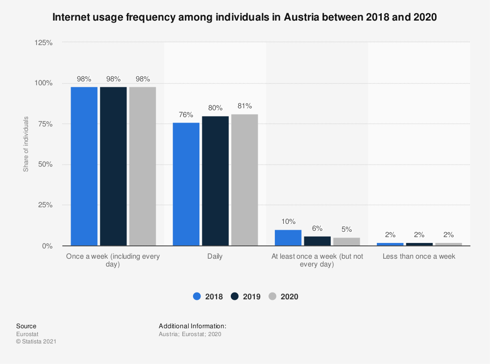 Statistic: Internet usage frequency among individuals in Austria in 2018 | Statista