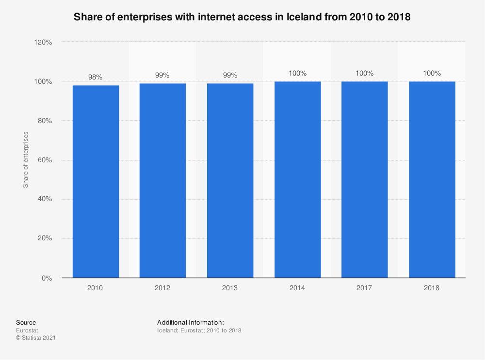 Statistic: Share of enterprises with internet access in Iceland from 2010 to 2018 | Statista