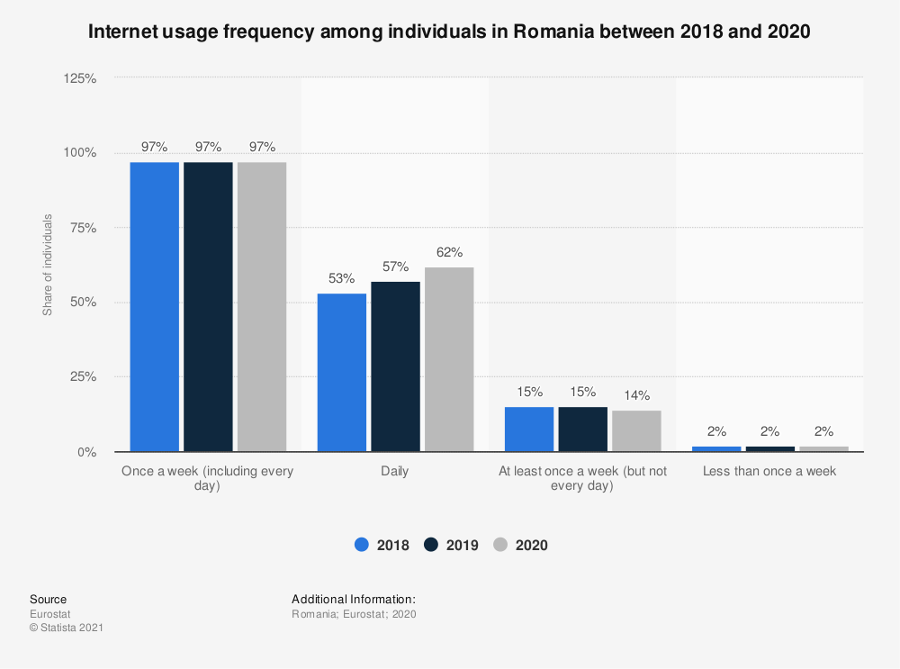 Statistic: Internet usage frequency among individuals in Romania in 2018 | Statista