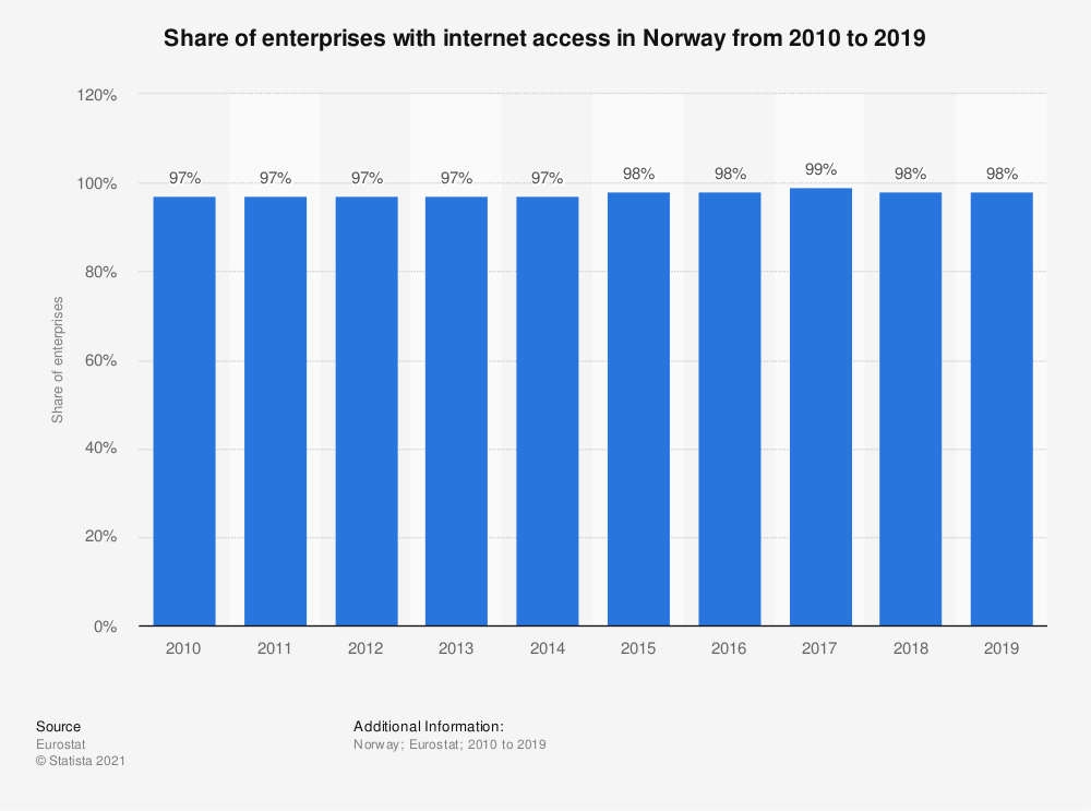 Statistic: Share of enterprises with internet access in Norway from 2010 to 2019 | Statista