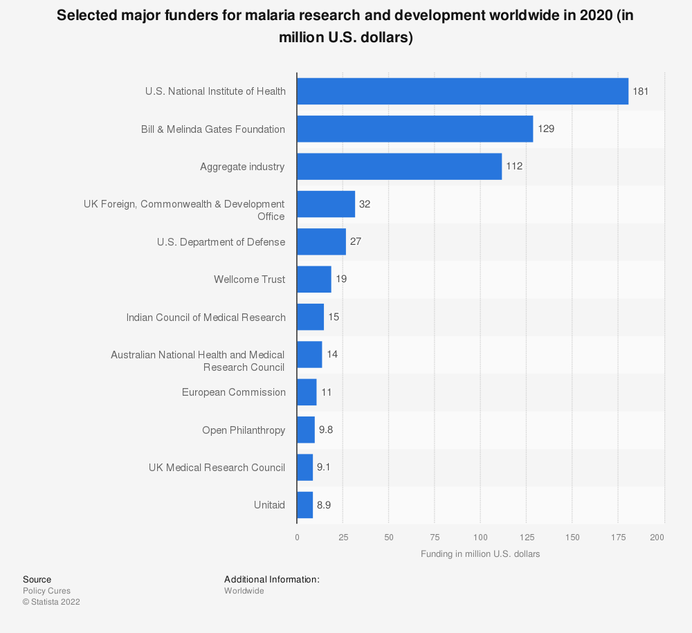 Statistic: Top funders for malaria research and development worldwide in 2018 (in million U.S. dollars) | Statista