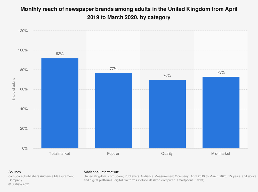 Statistic: Share of adults consuming newspaper brands monthly in the United Kingdom (UK) from January 2018 to December 2018, by nation and sector | Statista