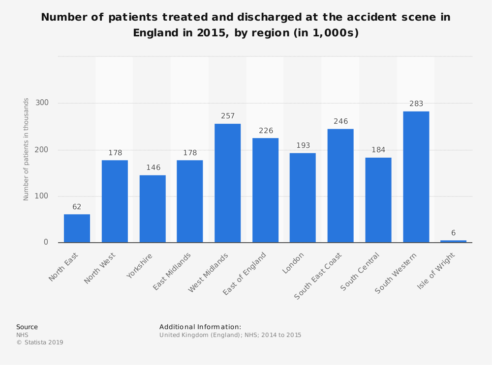 Statistic: Number of patients treated and discharged at the accident scene in England in 2015, by region (in 1,000s) | Statista