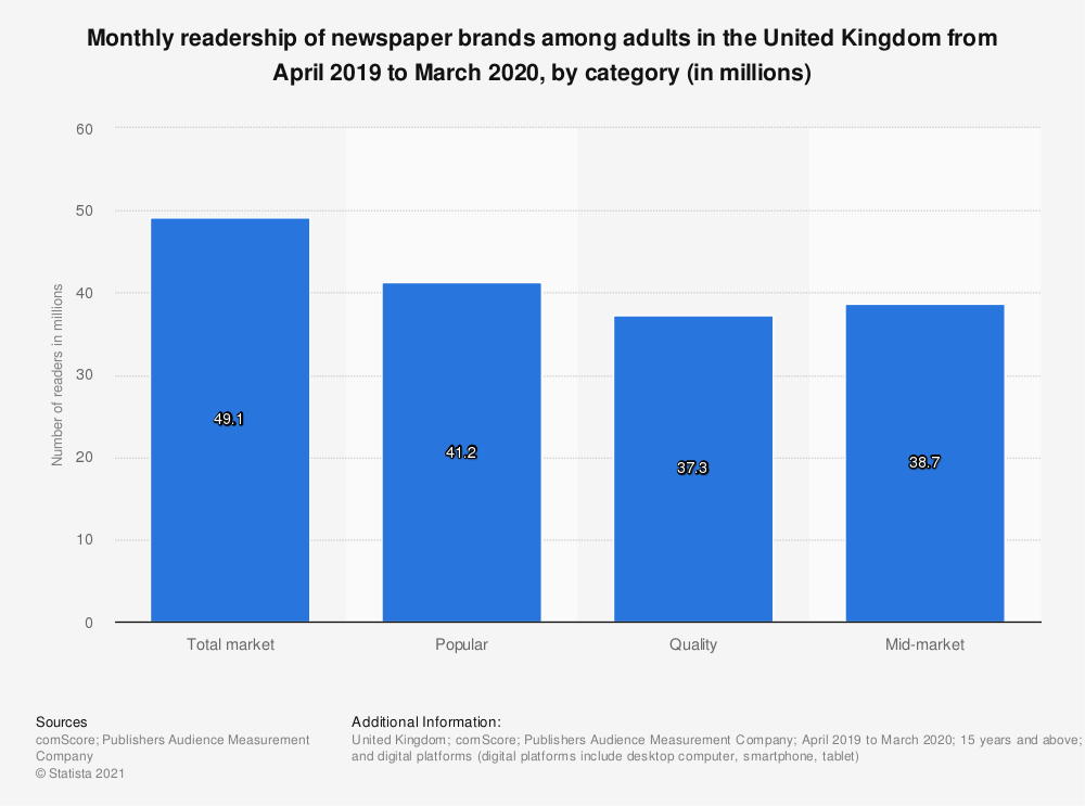 Statistic: Number of adults consuming newspaper brands monthly in the United Kingdom (UK) from January 2018 to December 2018, by nation and sector (in million individuals) | Statista