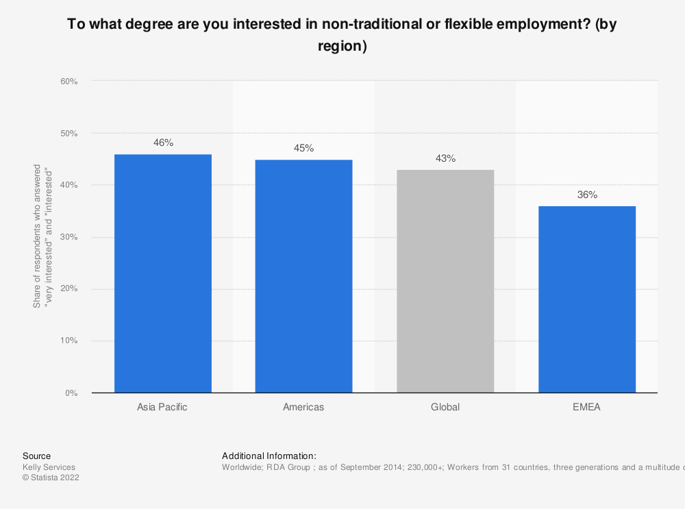 Statistic: To what degree are you interested in non-traditional or flexible employment? (by region) | Statista