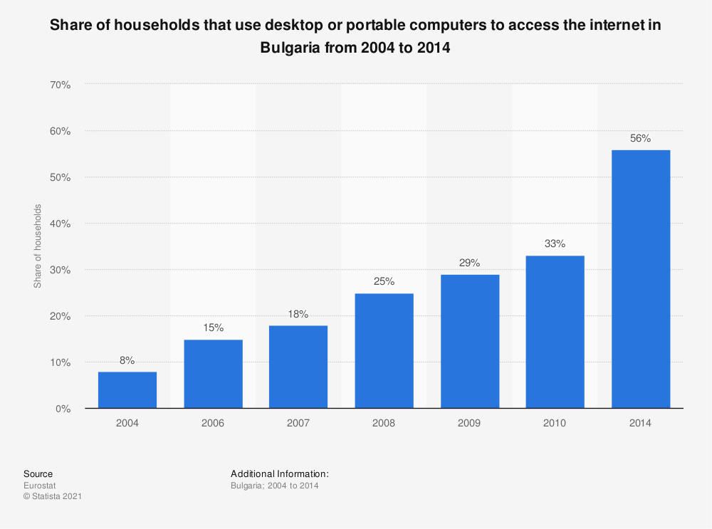 Statistic: Share of households that use desktop or portable computers to access the internet in Bulgaria from 2004 to 2014 | Statista