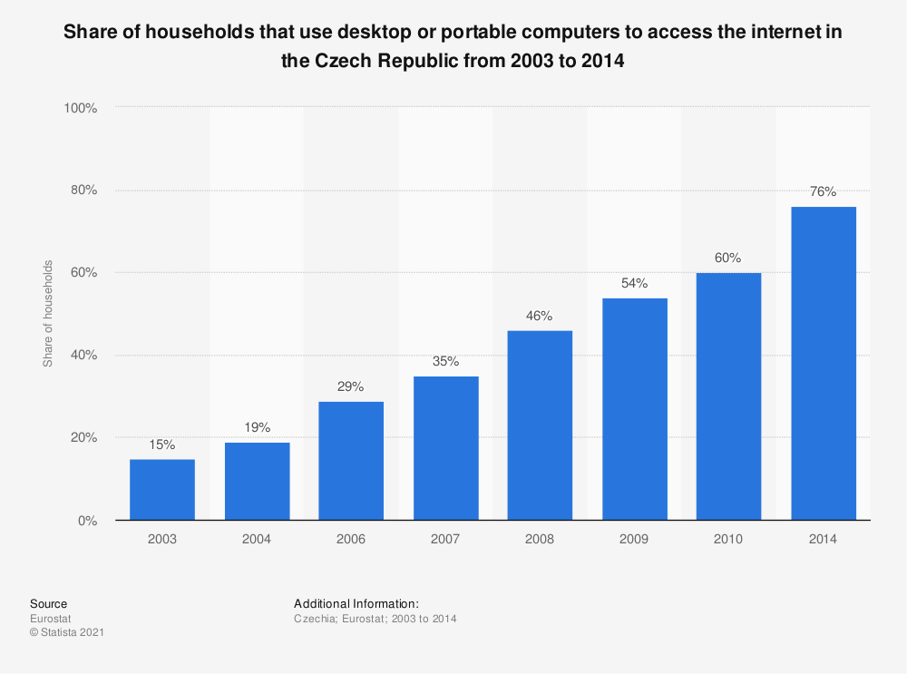 Statistic: Share of households that use desktop or portable computers to access the internet in the Czech Republic from 2003 to 2014 | Statista