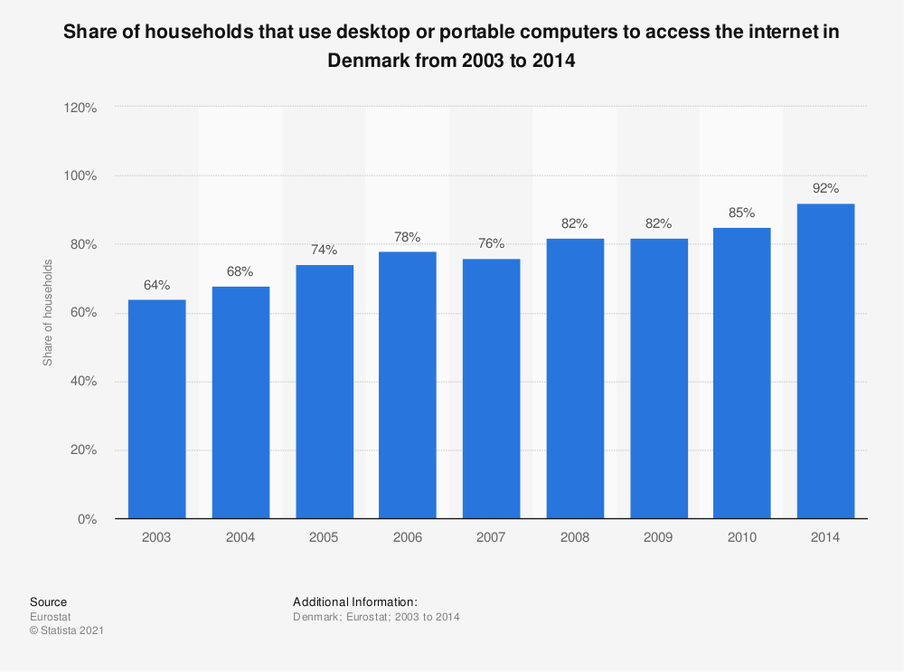 Statistic: Share of households that use desktop or portable computers to access the internet in Denmark from 2003 to 2014 | Statista