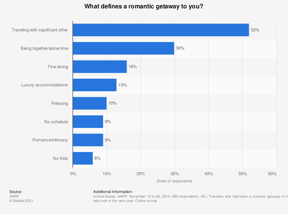 Statistic: What defines a romantic getaway to you? | Statista