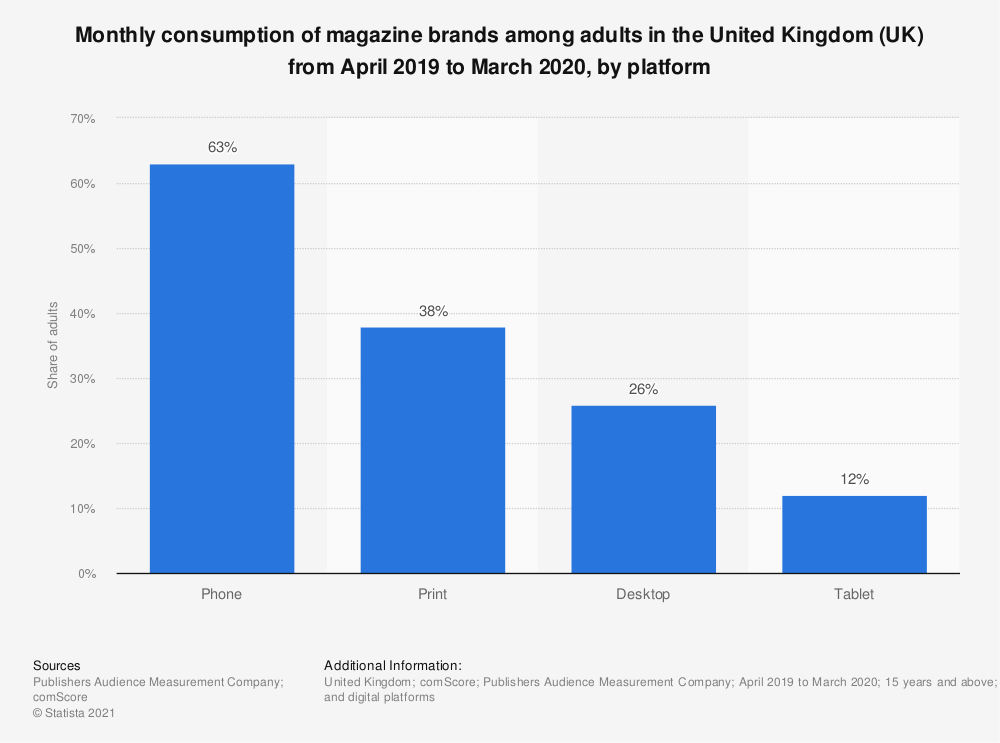 Statistic: Monthly consumption of magazine brands among adults in Great Britain from April 2019 to March 2020, by platform | Statista