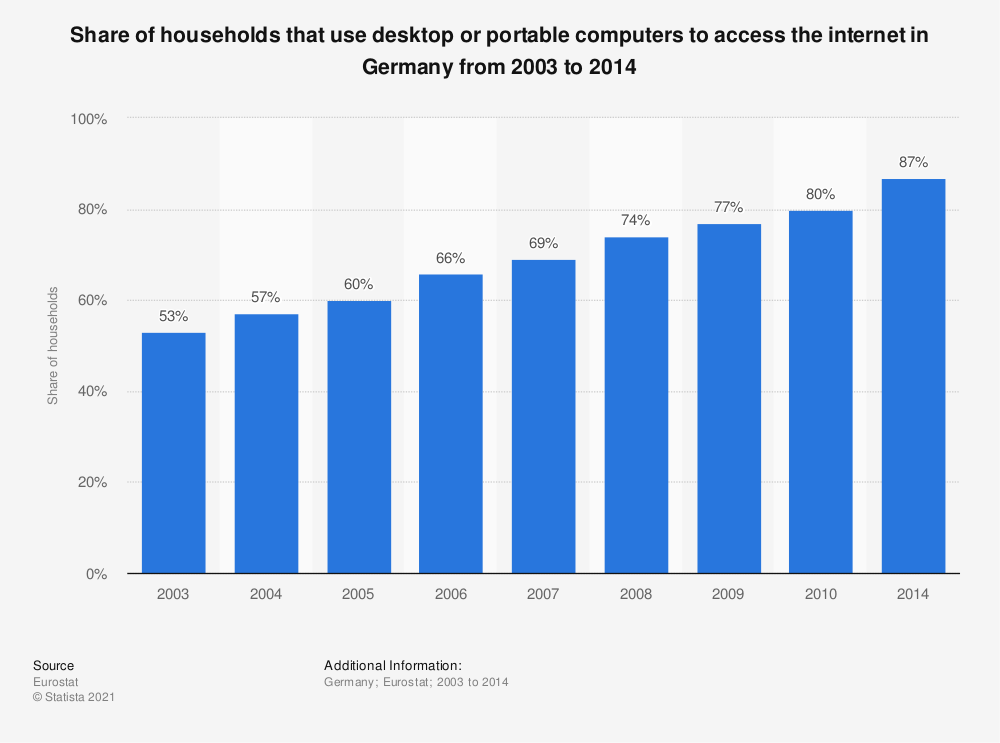Statistic: Share of households that use desktop or portable computers to access the internet in Germany from 2003 to 2014 | Statista