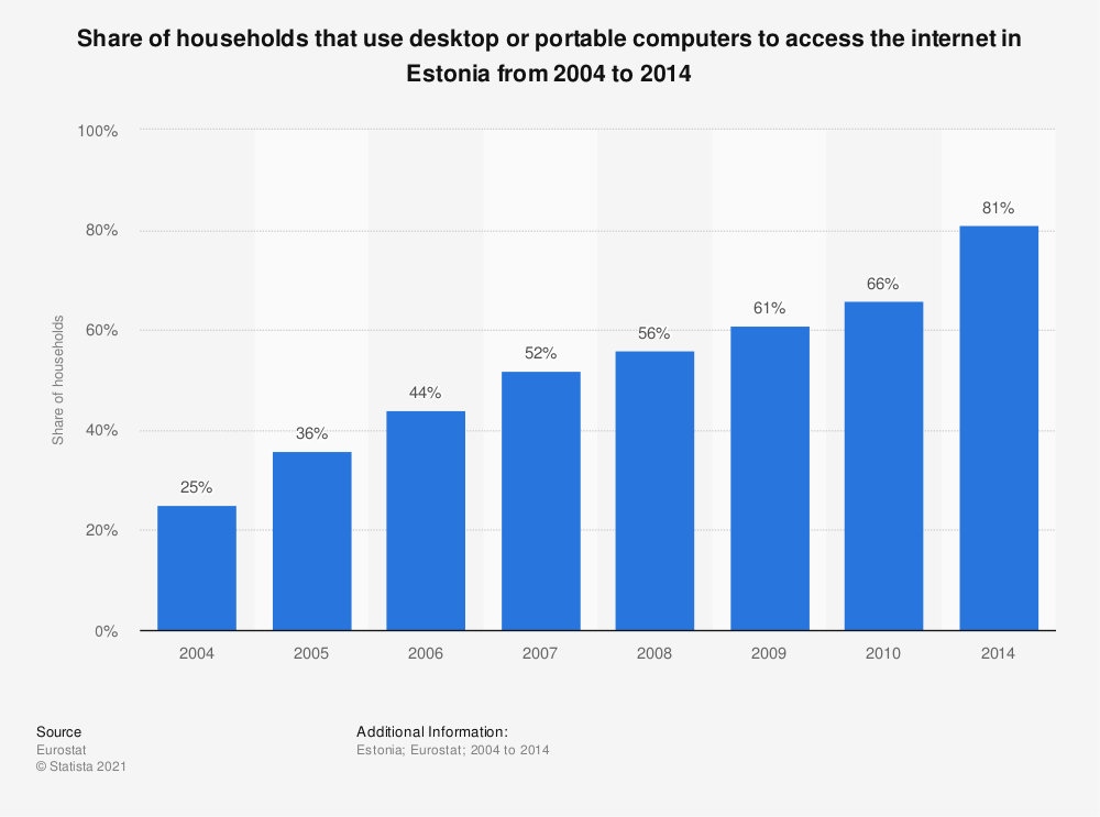 Statistic: Share of households that use desktop or portable computers to access the internet in Estonia from 2004 to 2014 | Statista