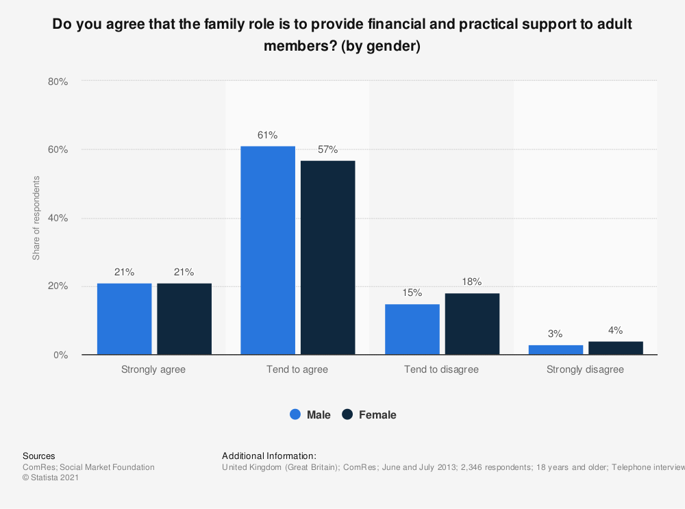 Statistic: Do you agree that the family role is to provide financial and practical support to adult members? (by gender) | Statista