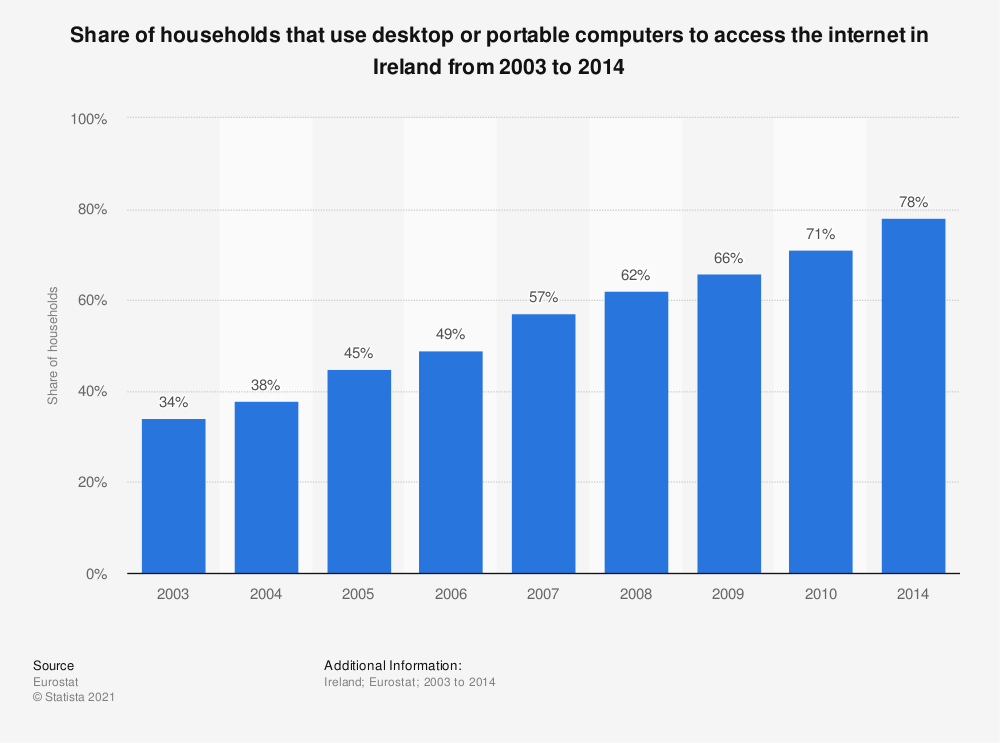 Statistic: Share of households that use desktop or portable computers to access the internet in Ireland from 2003 to 2014 | Statista
