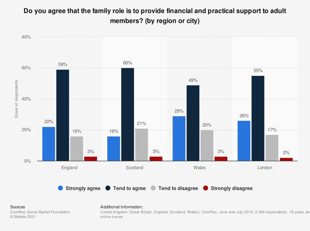 Statistic: Do you agree that the family role is to provide financial and practical support to adult members? (by region or city) | Statista