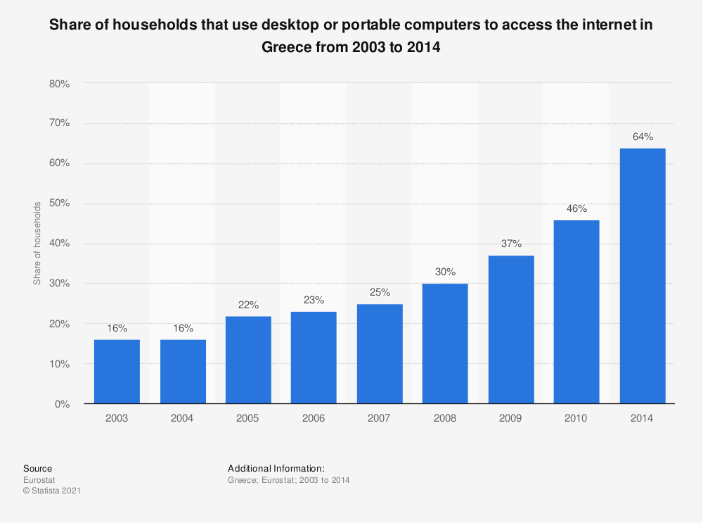 Statistic: Share of households that use desktop or portable computers to access the internet in Greece from 2003 to 2014 | Statista