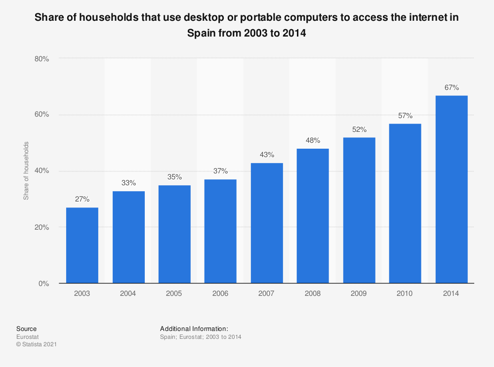 Statistic: Share of households that use desktop or portable computers to access the internet in Spain from 2003 to 2014 | Statista