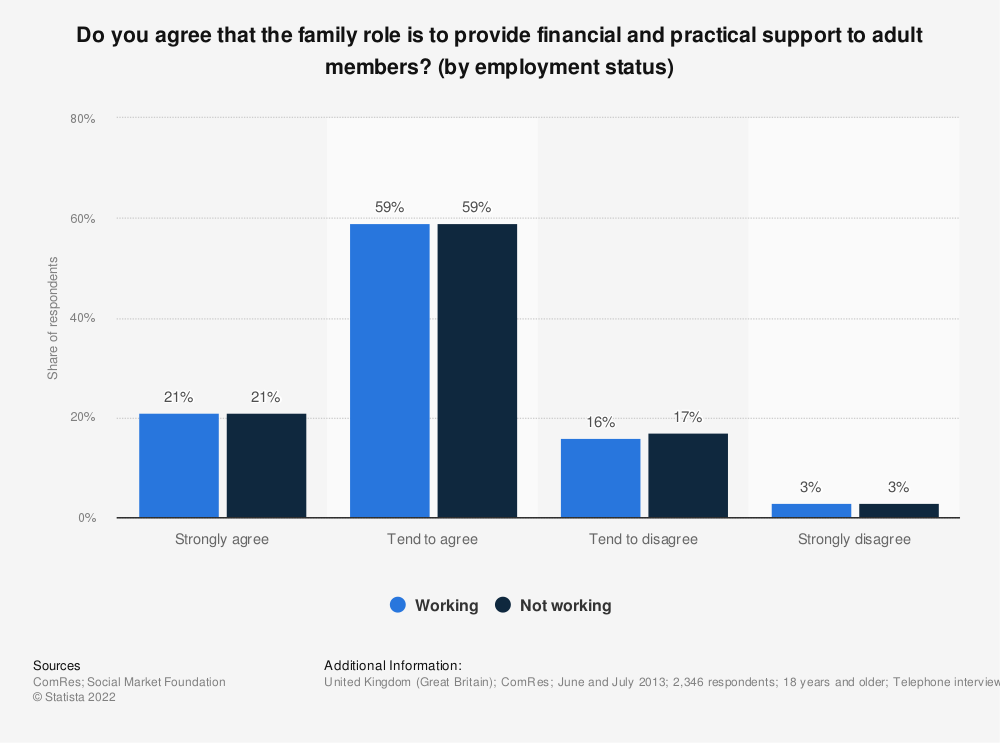 Statistic: Do you agree that the family role is to provide financial and practical support to adult members? (by employment status) | Statista