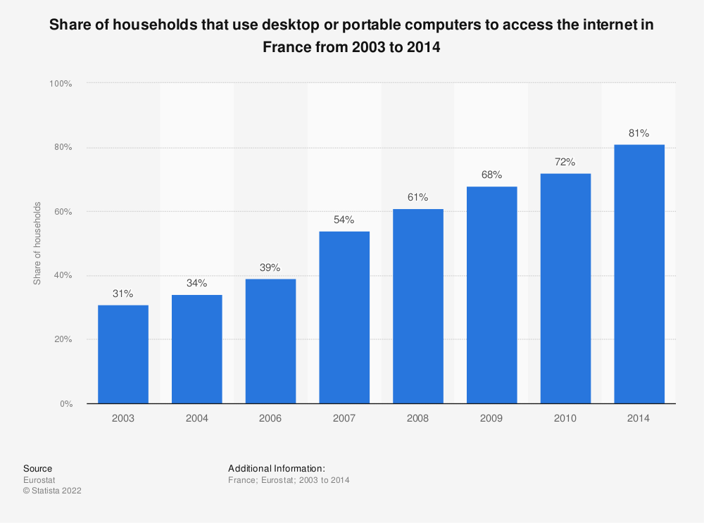Statistic: Share of households that use desktop or portable computers to access the internet in France from 2003 to 2014 | Statista