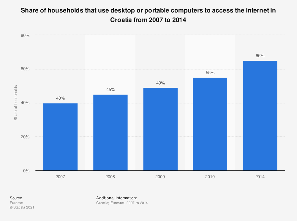 Statistic: Share of households that use desktop or portable computers to access the internet in Croatia from 2007 to 2014 | Statista