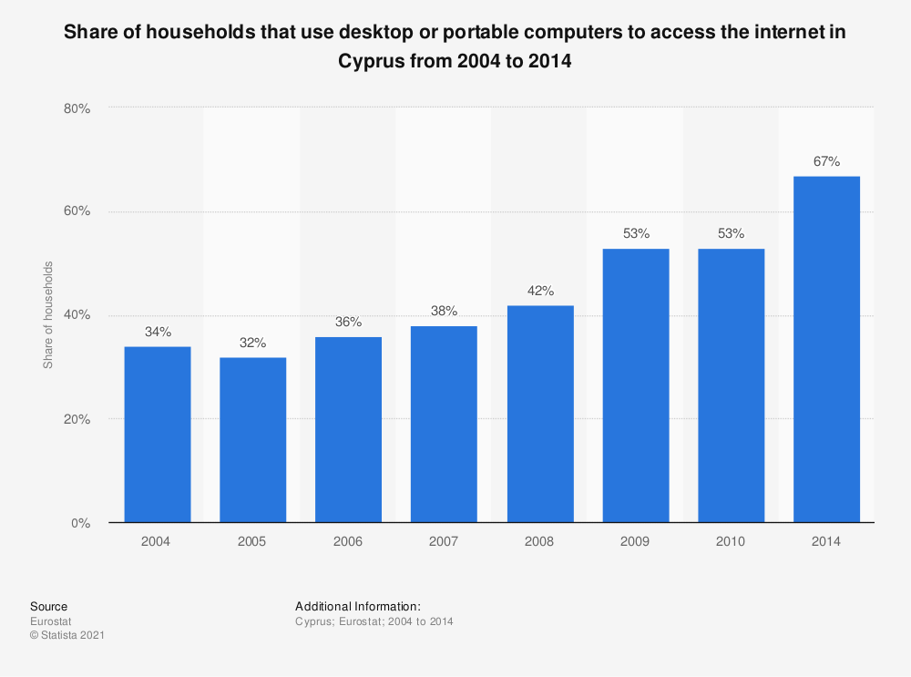 Statistic: Share of households that use desktop or portable computers to access the internet in Cyprus from 2004 to 2014 | Statista
