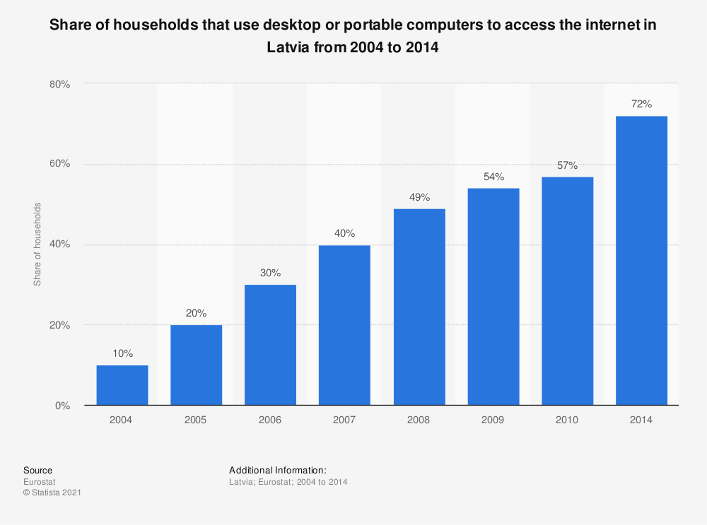 Statistic: Share of households that use desktop or portable computers to access the internet in Latvia from 2004 to 2014 | Statista