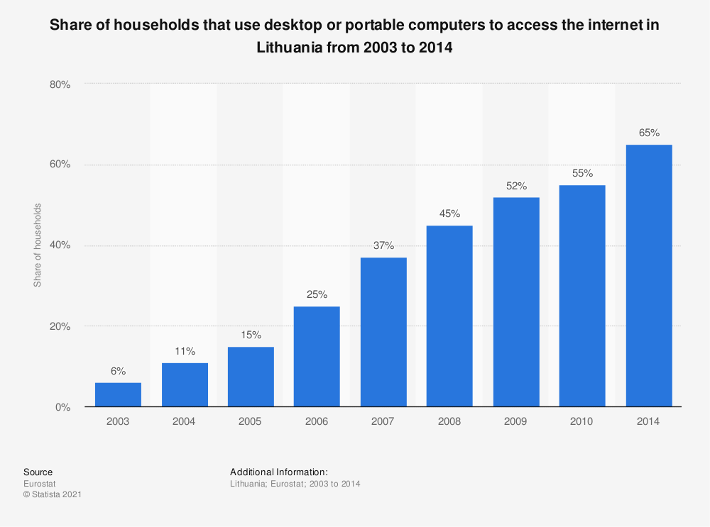 Statistic: Share of households that use desktop or portable computers to access the internet in Lithuania from 2003 to 2014 | Statista