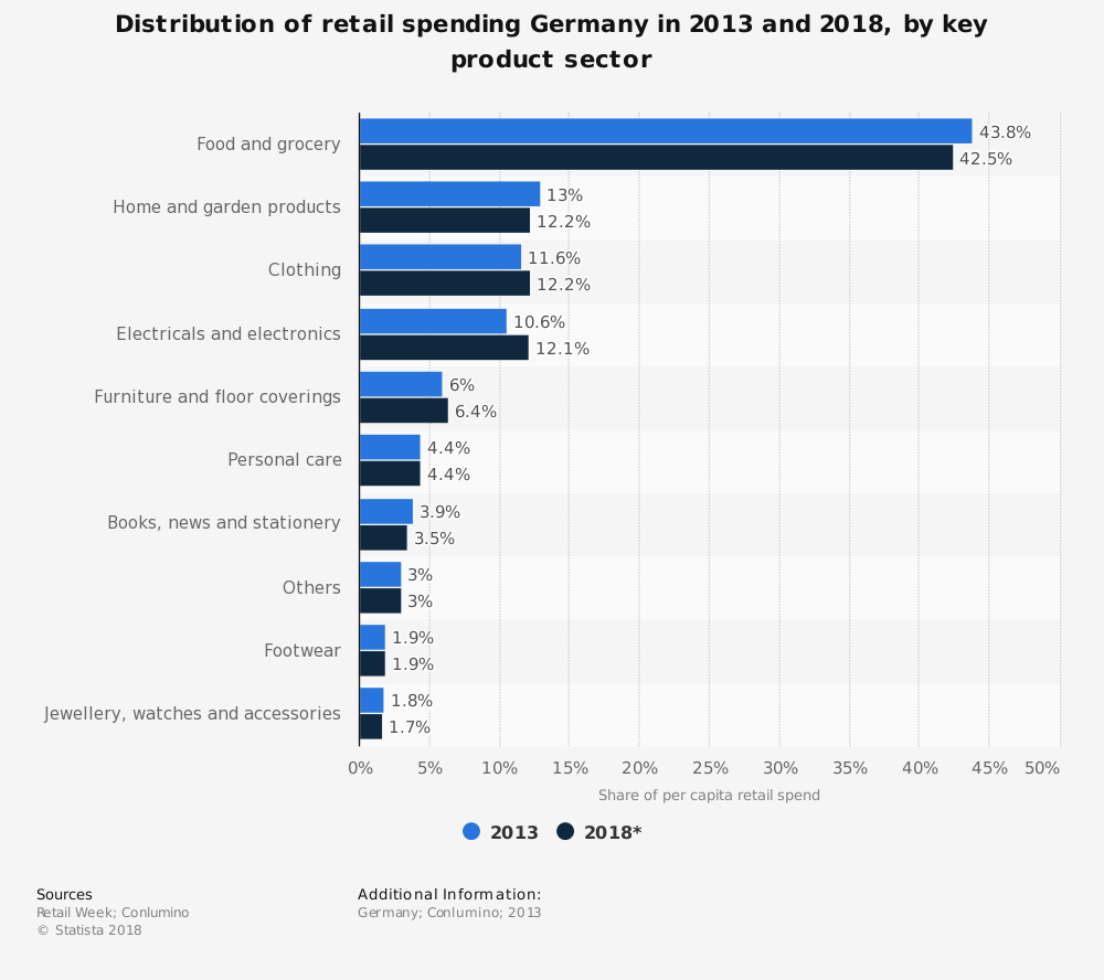 Statistic: Distribution of retail spending Germany in 2013 and 2018, by key product sector | Statista