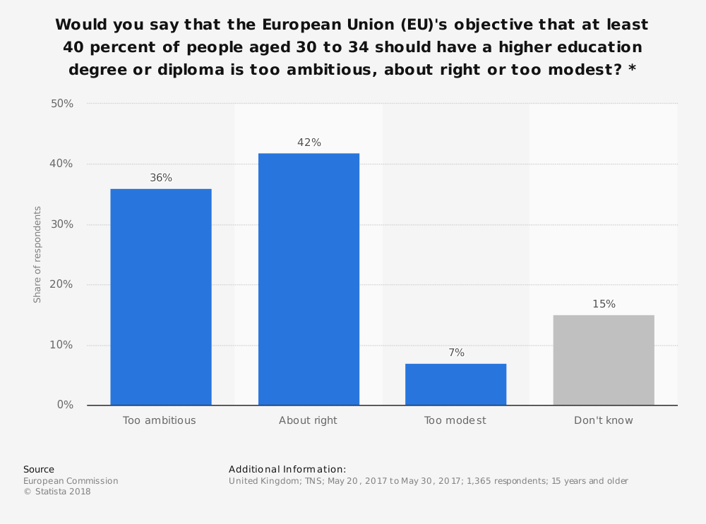 Statistic: Would you say that the European Union (EU)'s objective that at least 40 percent of people aged 30 to 34 should have a higher education degree or diploma is too ambitious, about right or too modest? * | Statista